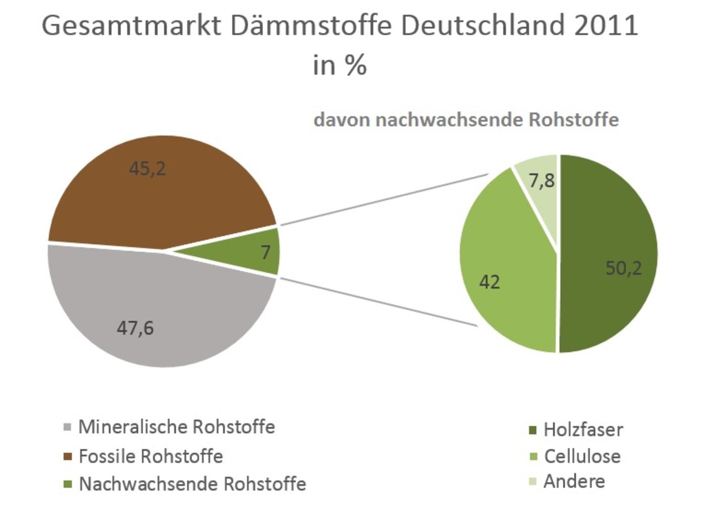 Deutsche Umwelthilfe e.V.: Nachhaltige Dämmstoffe